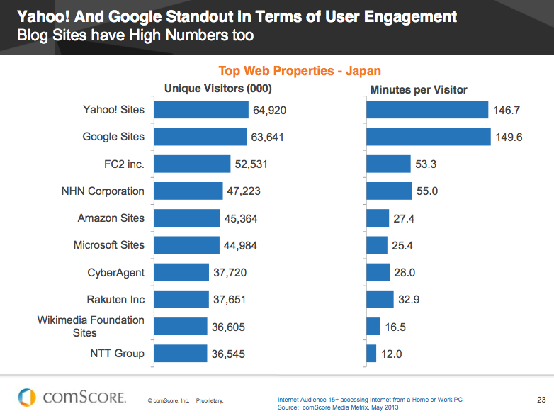 Yahoo! and Google standout in terms of user engagement