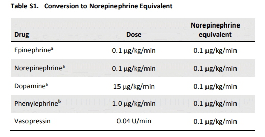 """The second image is a table showing """"norepinephrine equivalents,"""" which were discussed in the ATHOS-3 trial as well as this week's episode."""