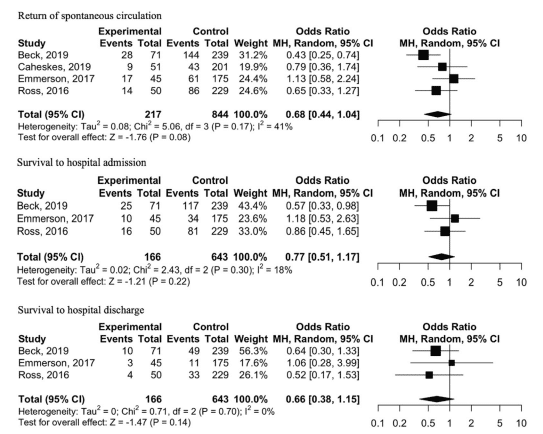 Forest plot of comparison for adults treated with dual defibrillation as compared to standard defibrillation for refractory ventricular fibrillation in the setting of out-of-hospital cardiac arrest. Squares or diamonds to the right of the solid vertical line favor dual defibrillation.
