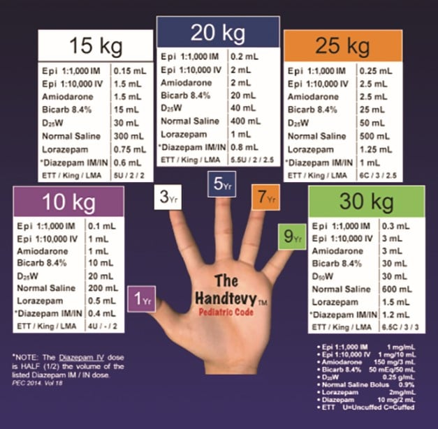 """The Handtevy Method. Each finger represents an age and a corresponding weight. Starting with the thumb at """"1 year old"""", work towards your pinky by adding 2, until you get to """"9 year old."""" For estimated patient weights, start with the thumb at """"10 kg,"""" work towards your pinky by adding 5, until you get to """"30 kg."""""""