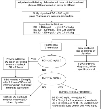 Rush Emergency Department Hyperglycemia Intervention (REDHI) protocol. This nurse-driven protocol attempted to lower the glucose level to a goal of < 180 mg/dL. After the nurse asked the patient when they last took their insulin or oral diabetes agents, they calculated a weight-based dose of SQ insulin based on the patient's glucose level. They would then recheck glucose every 2 hours and continue to follow the protocol. By using this protocol, they were able to lower glucose by 175 mg/dL and lower the mean hospital LOS by 1.5 days compared to historical controls (P < 0.05); however, mean LOS in the ER was not affected. Keep in mind that this protocol came with a 7% risk of hypoglycemia.