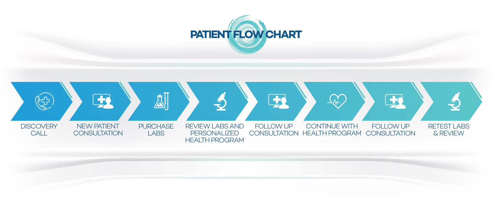 Mind Body Balance Patient Flow Chart
