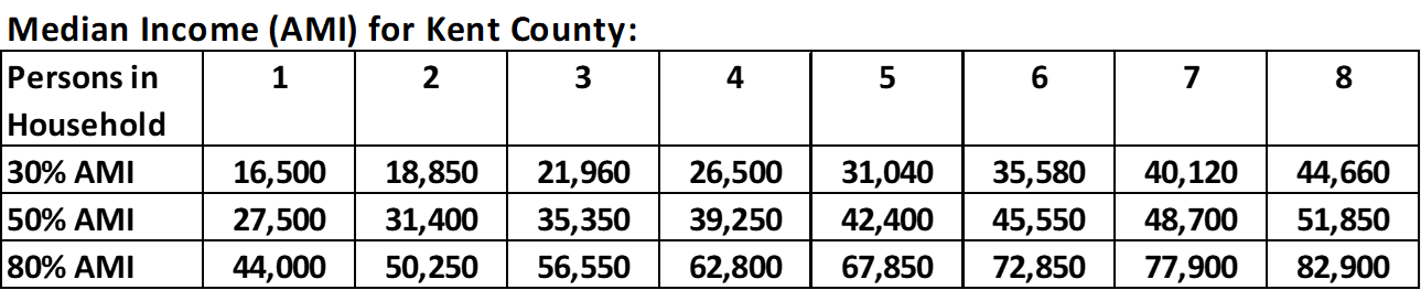 Median Income for Kent County MD