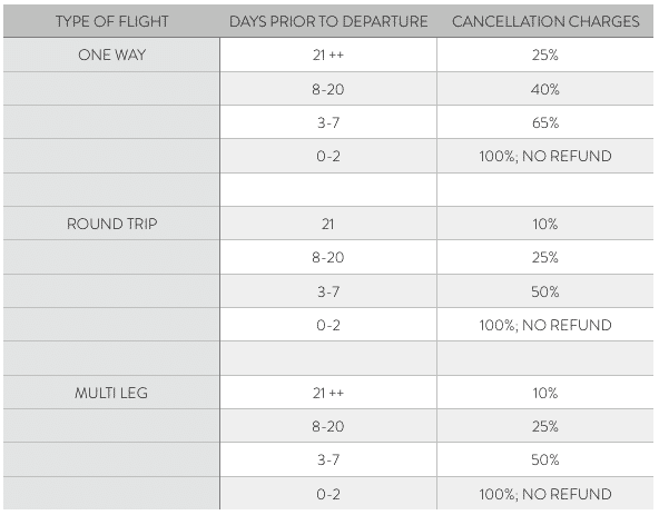 Avian Jets Cancelation policy table