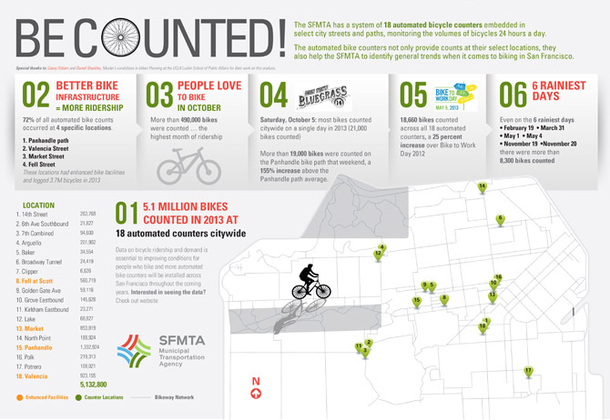 Bicycle Counters Infographic