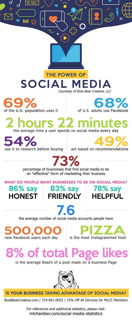 The Power of Social Media