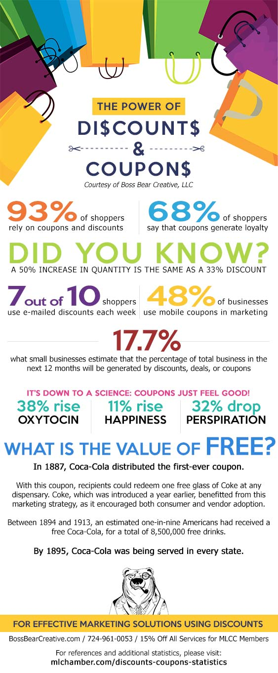 The Power of Discounts & Coupons