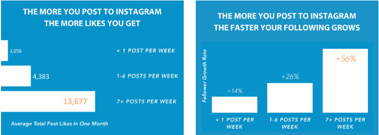 Post consistently on how to grow your followers