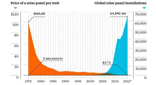 Solar Is More Popular—and Cheaper—Than Ever