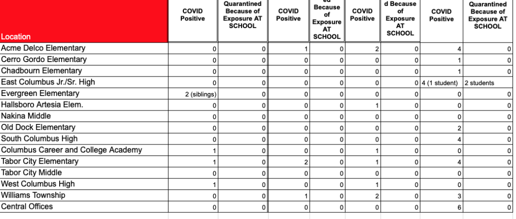County schools will remain closed to in-person instruction until Feb. 1 due to rising COVID-19 infection rates. (Graphic courtesy Columbus County Schools)