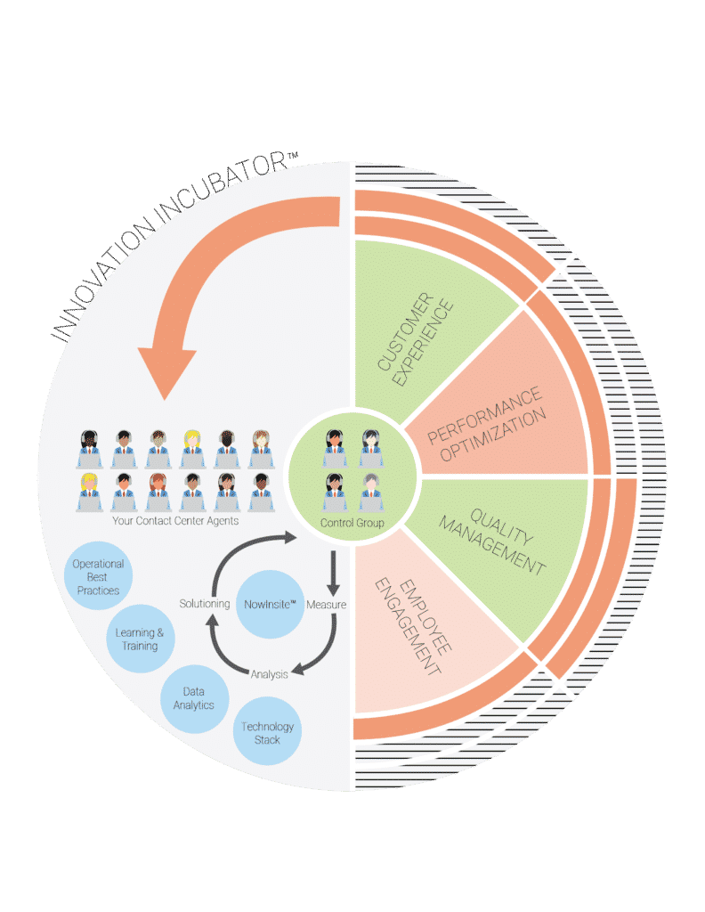 Innovation Incubator Process