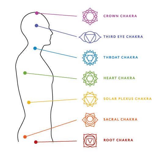 chakra symbols