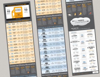Gas Mileage Infographic for Vertical Measures