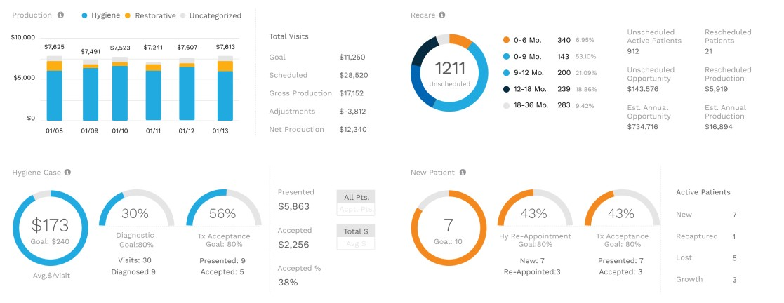 Dental Practice Analytics Tool that Empowers You with KPIs