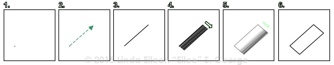0-1-2-Dimensional Progression