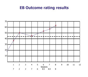 Results for EB