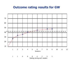 Outcomes for GW