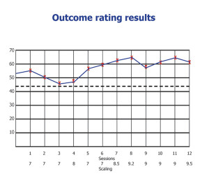 Outcome ratings for JT