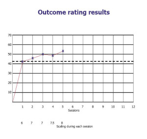 Outcome ratings for LT