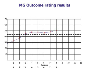 Outcome rating for MG