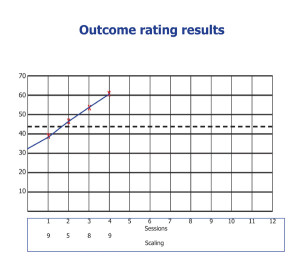 Outcomes for MM