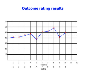 Outcome ratings for NA