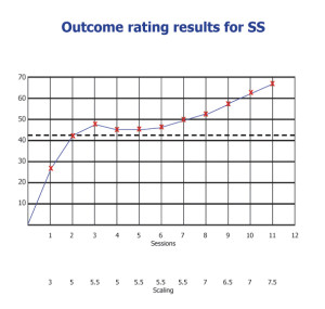 Outcome ratings for SS