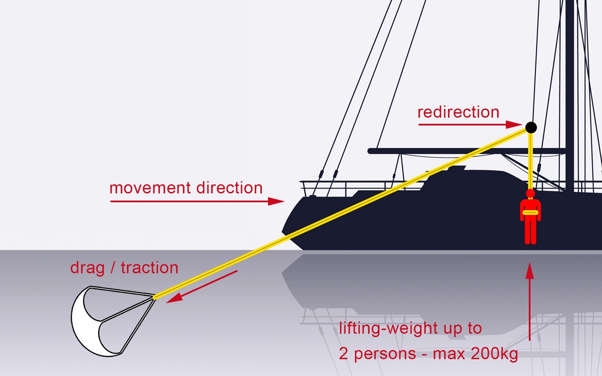 mob-retrieval-gear-test-catch-and-lift-diagram