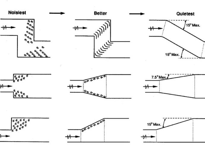 duct-design