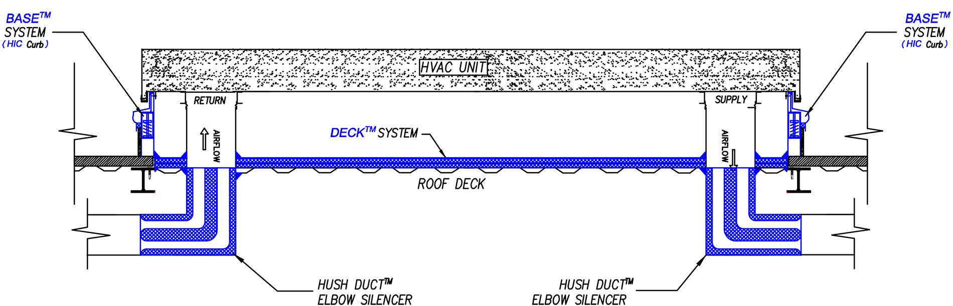 generic-hushcore-plus-e-system-rtu-curb-acoustical-system