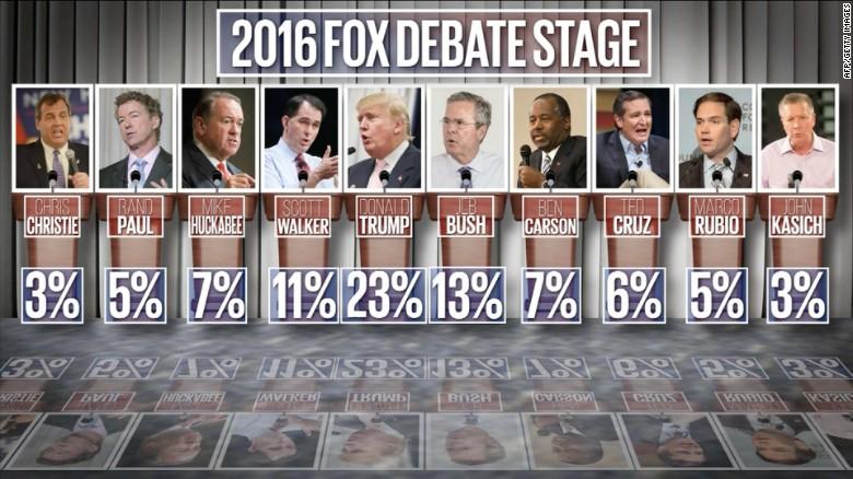 Debate Moderators Questioning Too Tough?  Lack of Clinton Questions ? Facebook Influence?