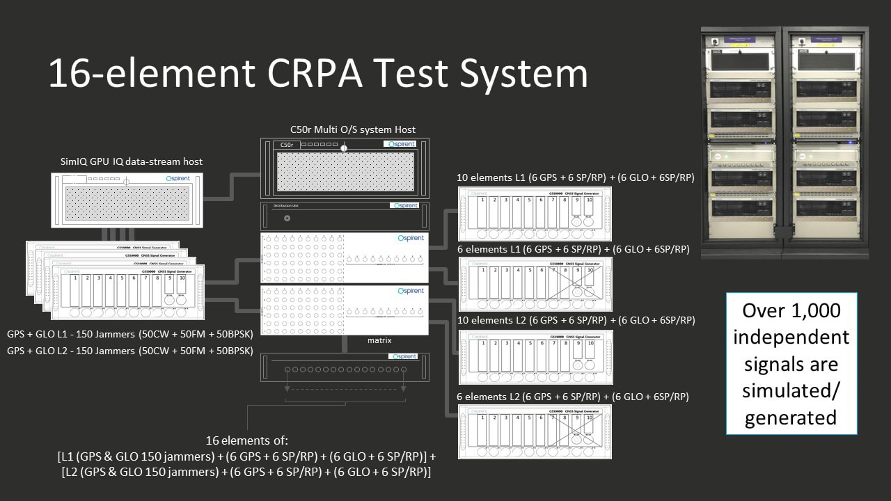 CRPA Test System Elements
