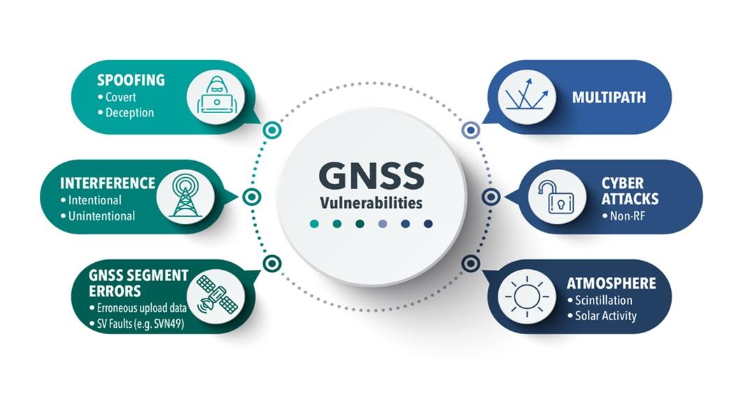 GNSS Vulnerabilities Jamming Spoofing