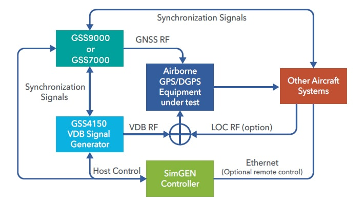 GSS4150 integrated solution for GNSS and GBAS testing