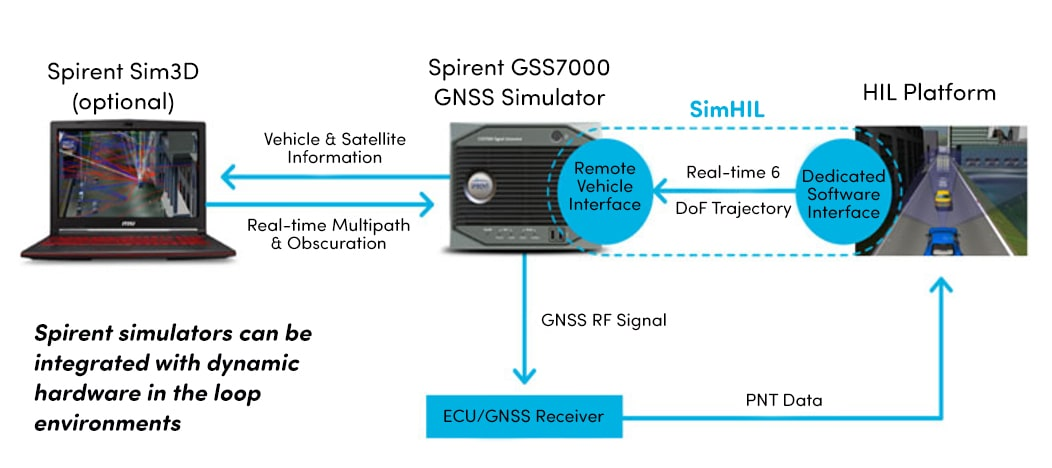 Hardware in the loop testing with the GSS7000