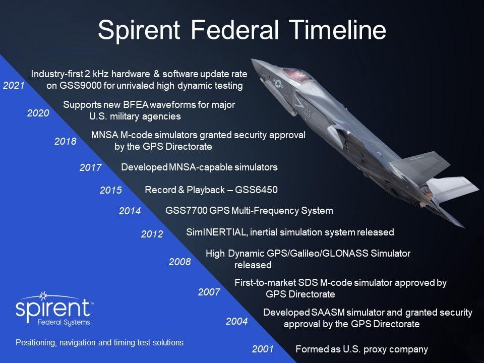 Company Timeline 2021