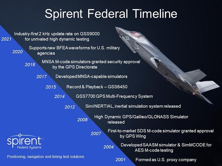 Spirent Federal Company Timeline 2021