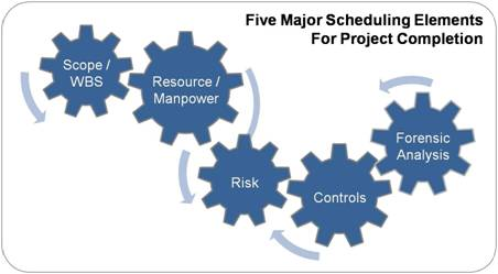 PMSI 5 Major Schedule Elements.png (1)