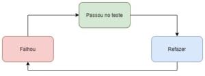 Fluxo Cíclico TDD
