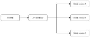 Abordagem com API Gateway