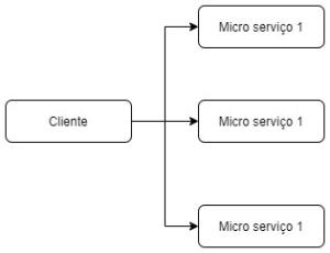 Cliente consome micro serviços sem camada adicional