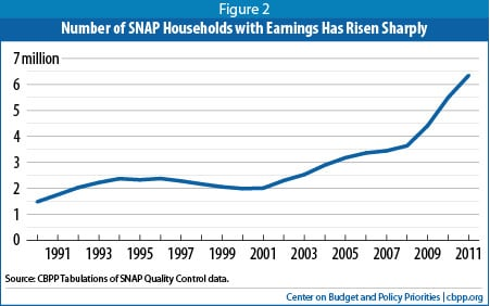 Number of SNAP Households with Earnings Has Risen