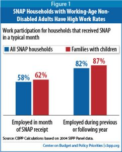 SNAP Households with Non-Disabled Working Age Adults Have High Work Rates