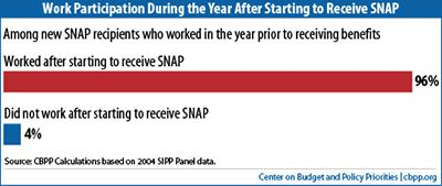 SNAP work participation rates