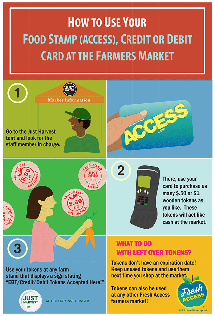 How to use your food stamp/ACCESS, credit or debit card at the farmers market