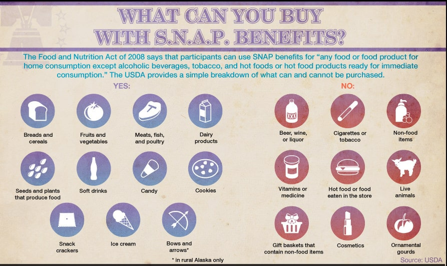 Infographic of what you can buy with food stamps.