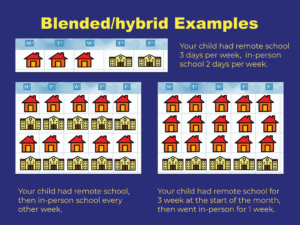 Blended/hybrid Examples of P-EBT eligibility