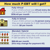 Infographic: How much P-EBT will I get?