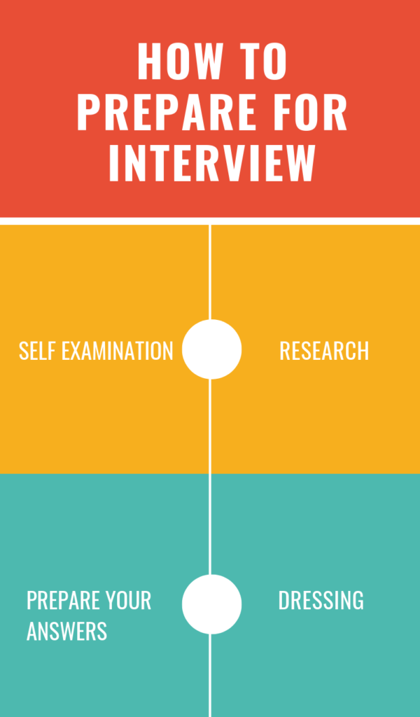 STEPS TO TAKE BEFORE YOU GO FOR AN INTERVIEW
