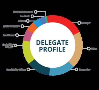 Delegate profile graph